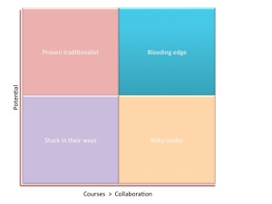 Quadrant approach to LMS options, performance vs collaboration tools
