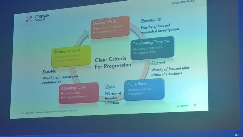 Fosway innovation model